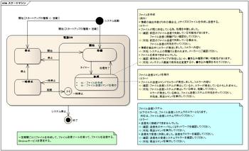 20080528-1-ステートマシン図.png
