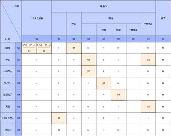 20080528-6-状態遷移表.png